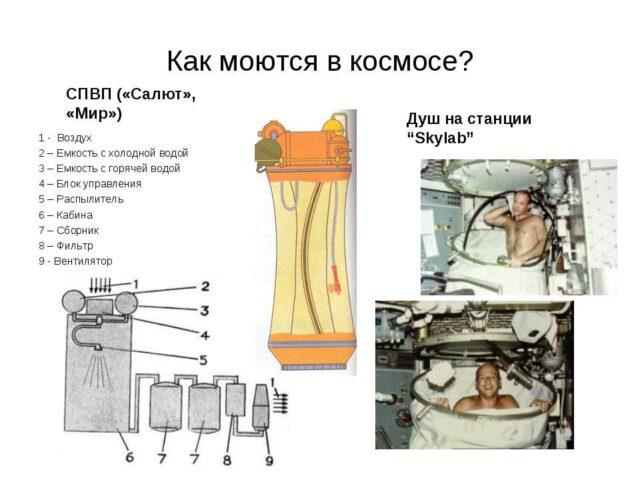 Как моются в космосе